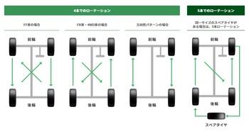 タイヤのローテーション_FF.jpg