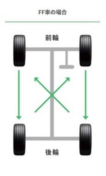 タイヤのローテーション_FF拡大.jpg